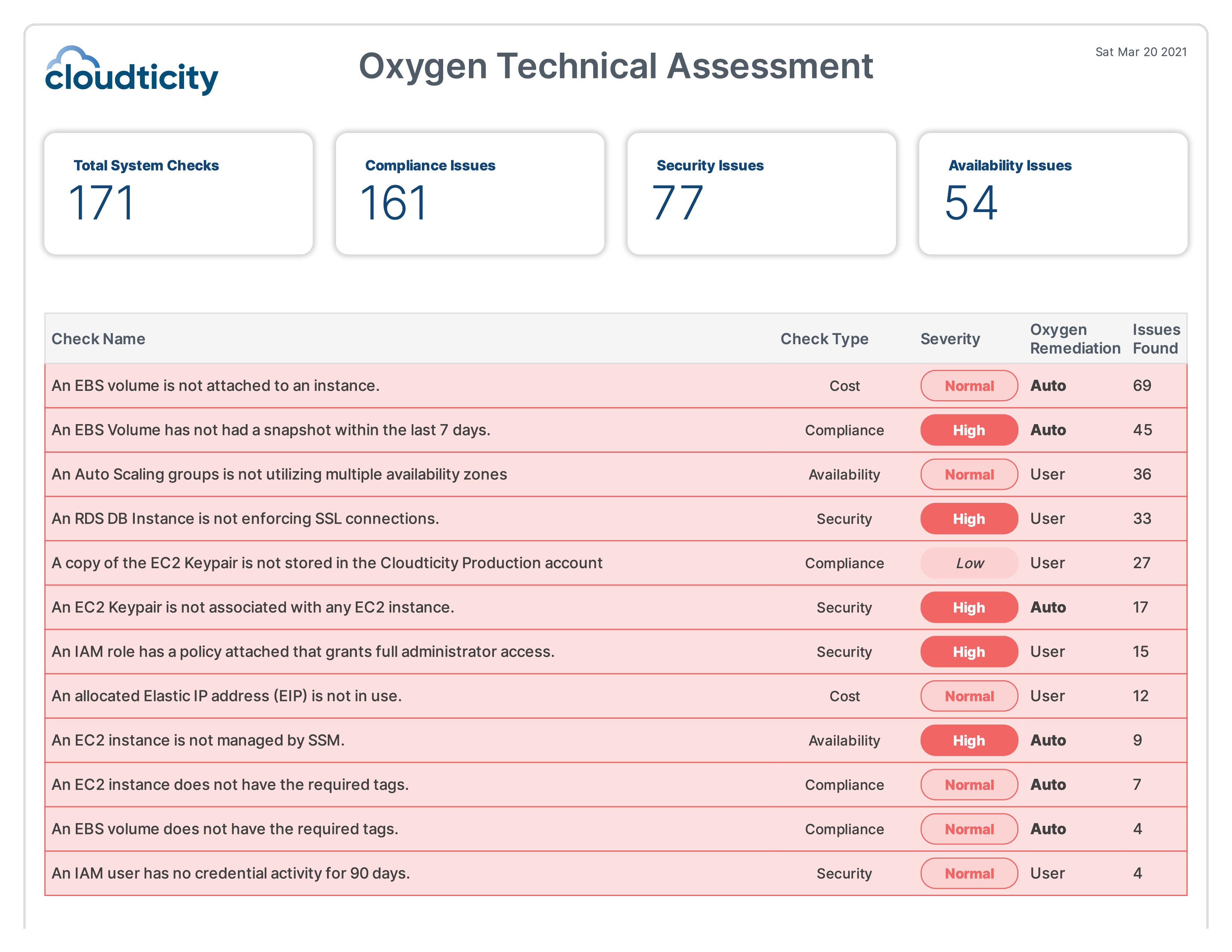 Cloudticity Oxygen HIPAA Technical Assessment