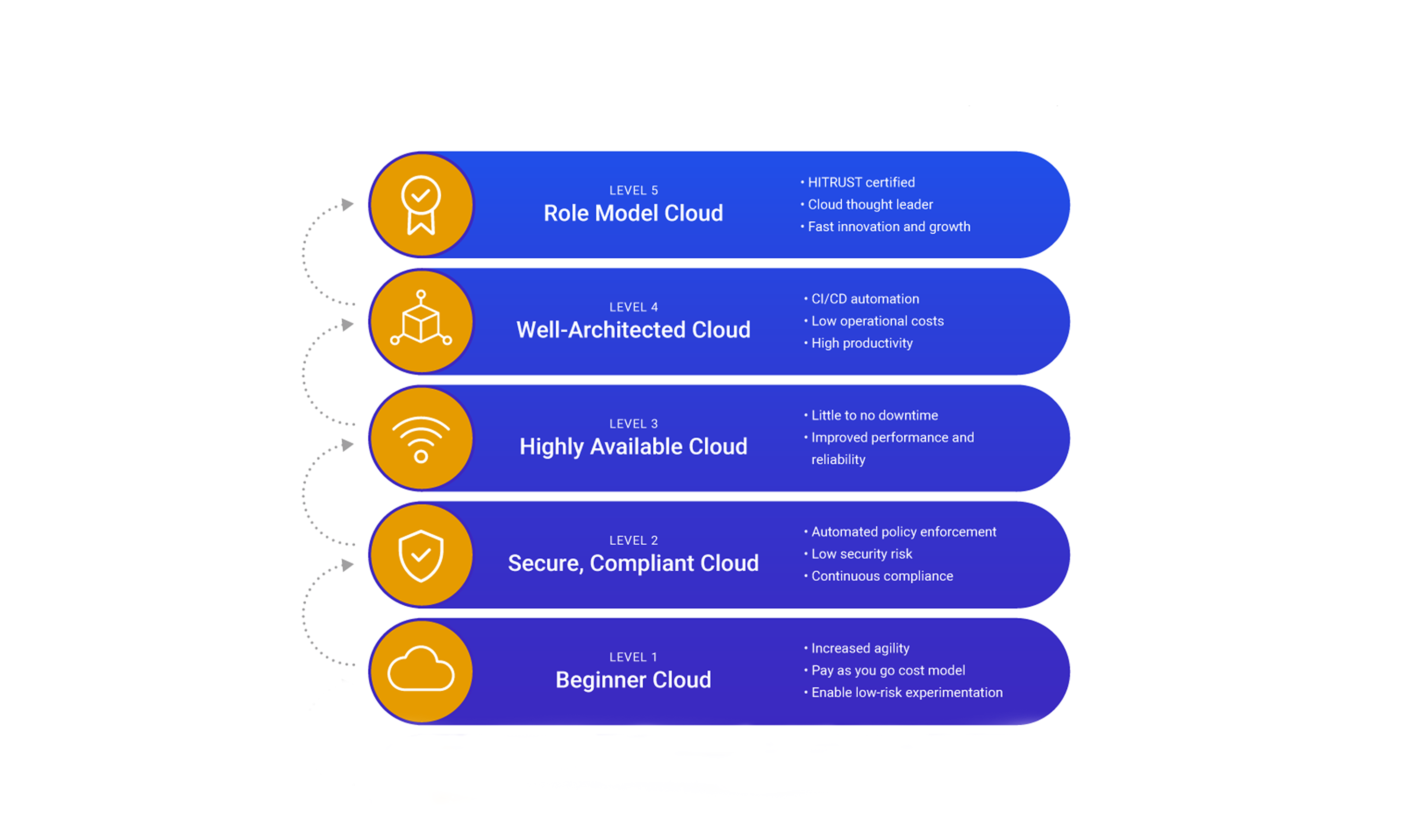 The Cloudticity Cloud Maturity Model: A Holistic Cloud Strategy For Healthcare