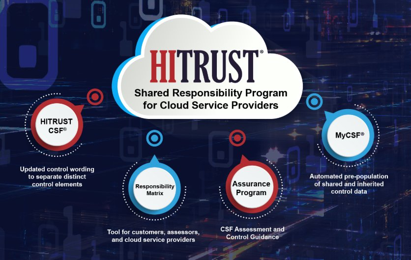 The HITRUST Shared Responsibility Matrix: Achieve HITRUST Faster With Cloud