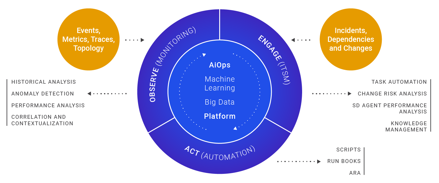 The Role of AIOps in Next-Gen Managed Services