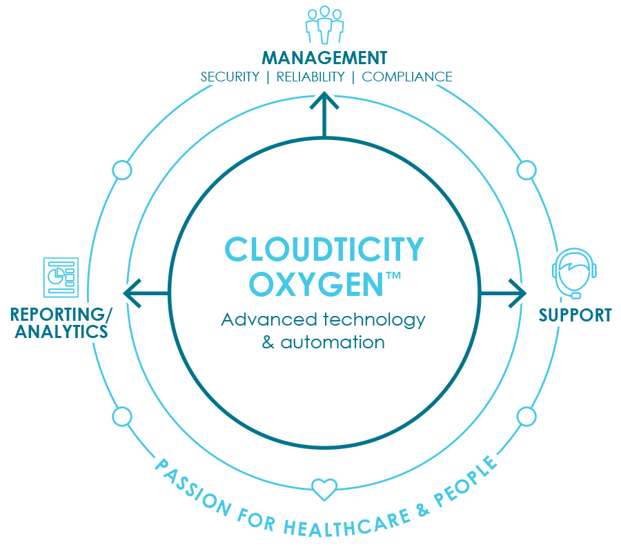 Cloudticity Oxygen™ Release Notes for March 2019