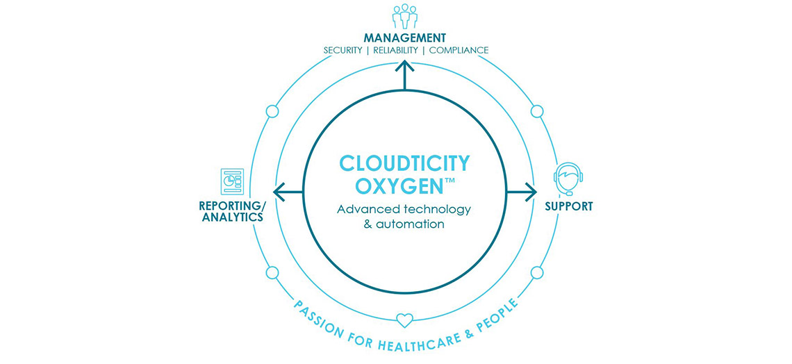 Cloudticity Releases Free, Fully Automated HIPAA Technical Assessment